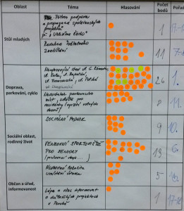 vysledky-hlasovani2